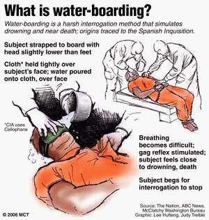 Anleitung zum Foltern mit Waterboarding