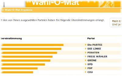 Der Screenshot der Wahl-O-Mat-Software lieferte ein eindeutiges Ergebnis.
