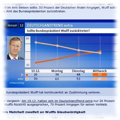 Beliebtheit Des Präsidentisten Wulff laut Tagesschau.
